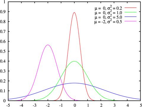 Statistiques appliquées aux sciences sociales